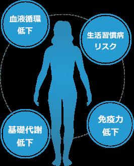 あお鍼灸整骨院 血液循環低下 基礎体力低下 生活習慣病 免疫力低下